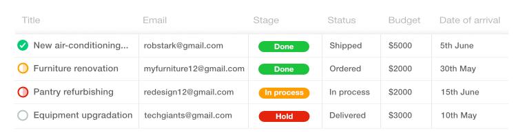 Custom fields for task management