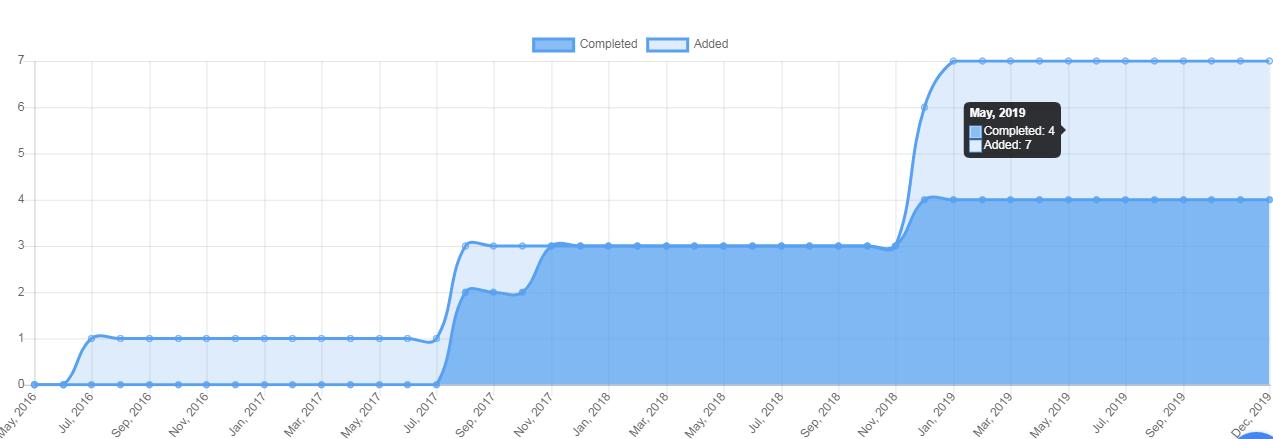 users burnup chart