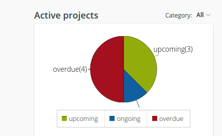 active projects report