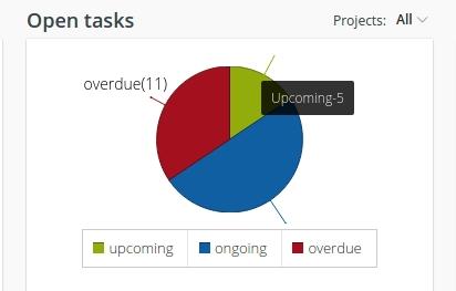 open tasks report1